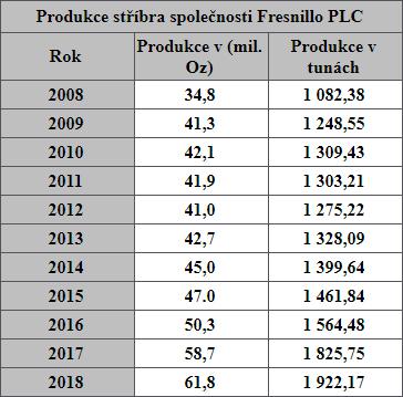 Produkce stříbra společnosti Fresnillo PLC