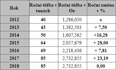 rocni_produkce_zlata_kazachstanu_2012_2018