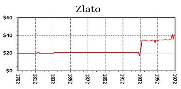 Poměr zlata ke stříbru od roku 1792 do roku 1972