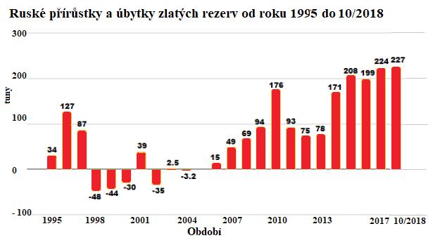 Ruské přírůstky a úbytky zlatých rezerv od roku 1995 do 10/2018