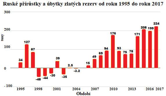 Graf ruského přírustku a úbytku zlatých rezerv od roku 1995 do roku 2017