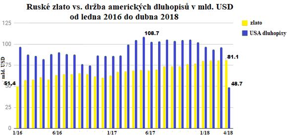 Graf ruské zlato vs. držba amerických dluhopisů v mld. USD od ledna 2016 do dubna 2018