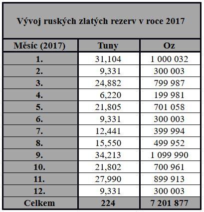 Vývoj ruských zlatých rezerv 2017