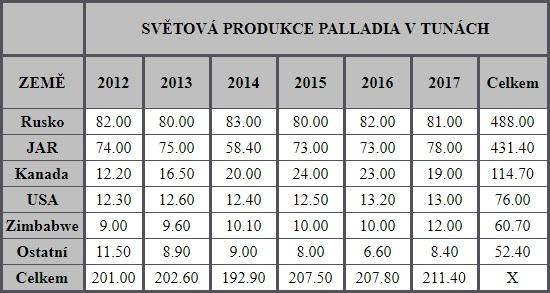 Světová produkce palladia v tunách
