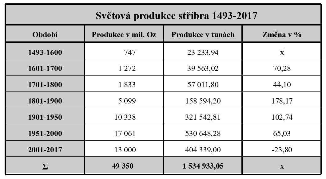 Světová produkce stříbra 1493-2017