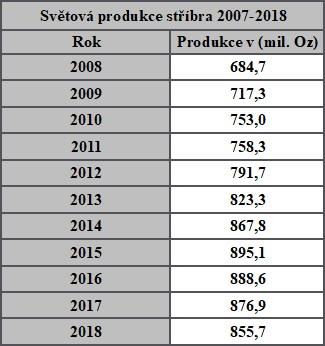 Světovou produkci stříbra mezi roky 2007 a 2018