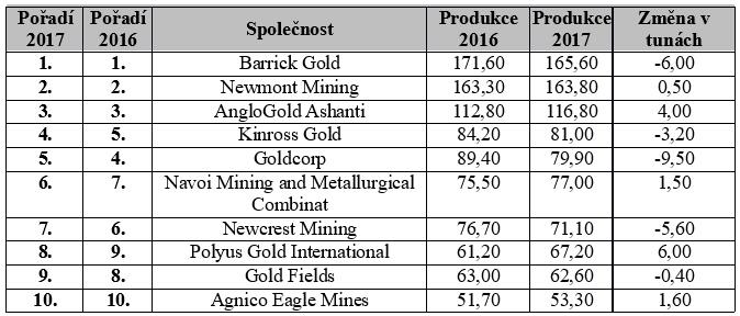 Top 10 společností v těžbě zlata