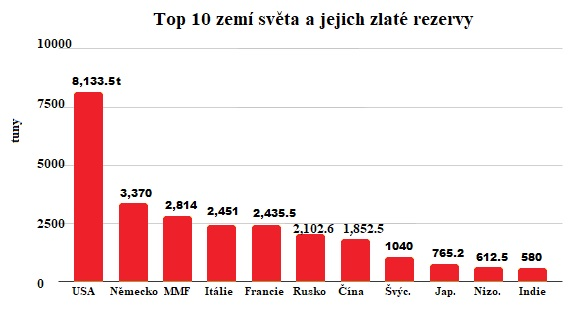 Top 10 zemí světa a jejich zlaté rezervy