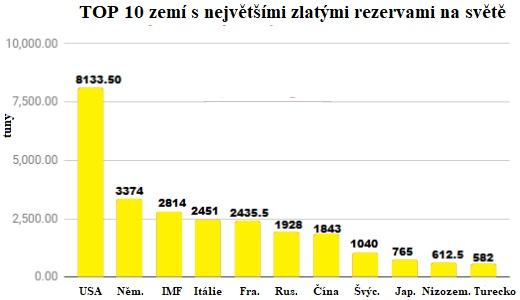 Graf TOP 10 zemí s největšími zlatými rezervami na světě