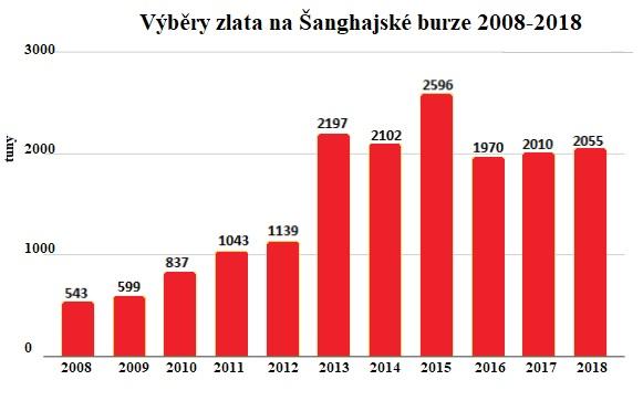 Výběry zlata na Šanghajské burze 2008 - 2018