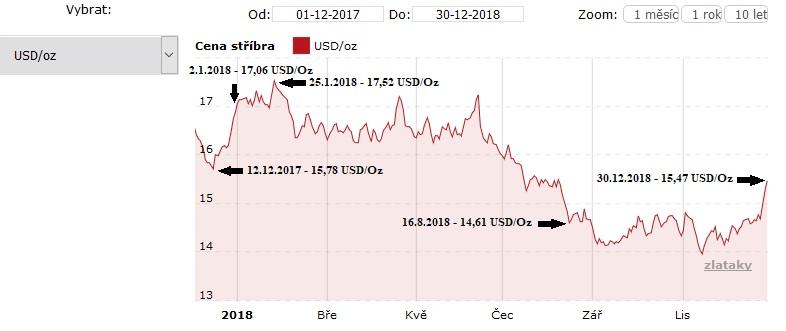 Vývoj ceny stříbra za celý rok 2018