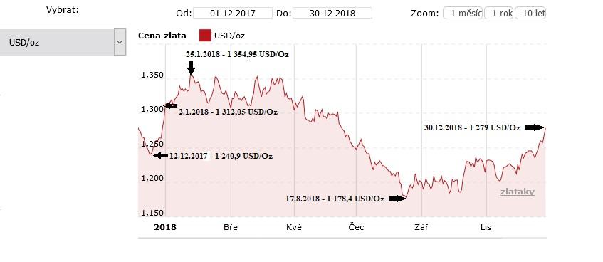 Vývoj ceny zlata za celý rok 2018
