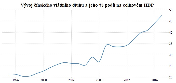 Vývoj čínského vládního dluhu a jeho % podíl na celkovém HDP