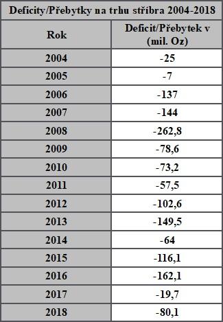 Vývoj čistých deficitů podle zprávy Silver Institut