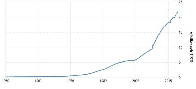 Vývoj dluhu od roku 1950 do roku 2015