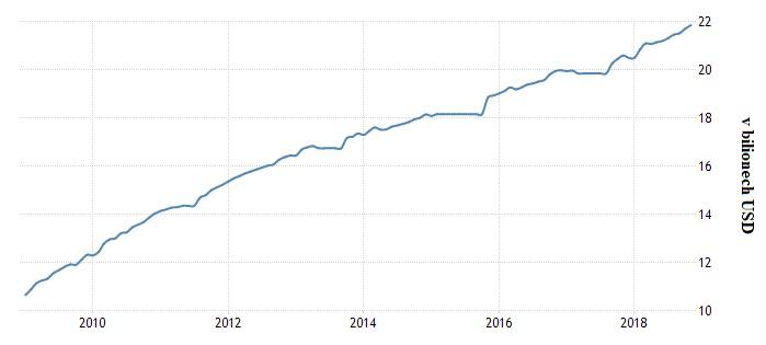 Vývoj dluhu od roku 2010 do roku 2018