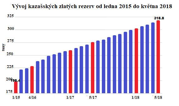Vývoj kazašských zlatých rezerv od ledna 2015 do května 2018