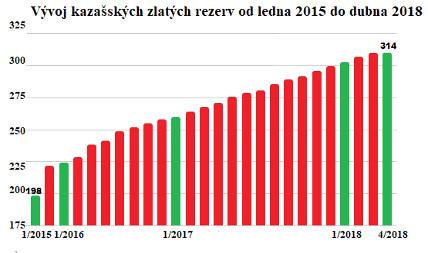 Vývoj kazašských zlatých rezerv od ledna 2015 do dubna 2018