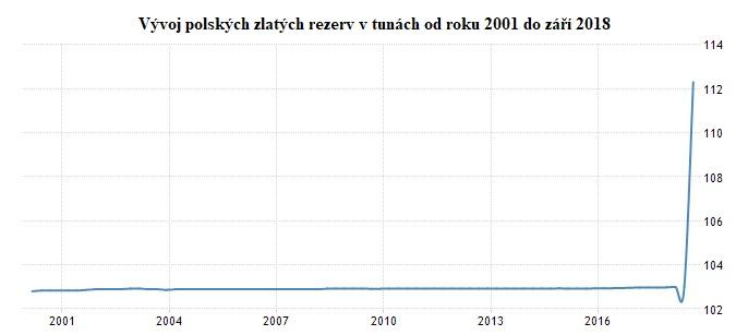 Vývoj polských zlatých rezerv v tunách od roku 2001 do záři 2018