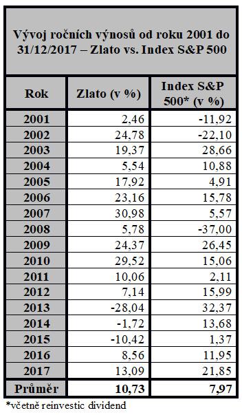 Vývoj ročních výnosů od roku 2001 do 31/12/2017 – Zlato vs. Index S&P 500