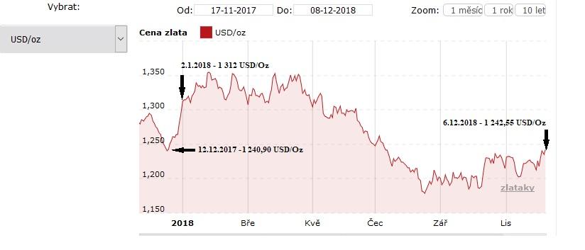 Vývoj zlata od roku 2017 do roku 2018