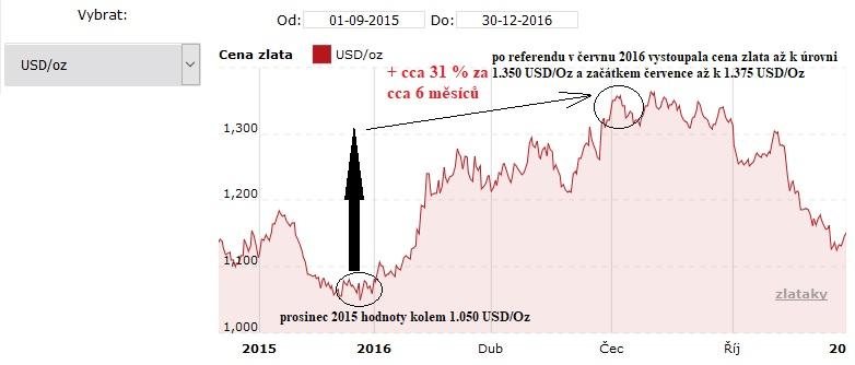 Vývoj ceny zlata po referendu v červnu 2016