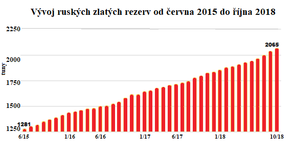 Vývoj ruských zlatých rezerv od června 2015 do října 2018
