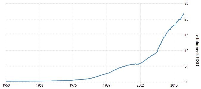 Vývoj v bilionech USA