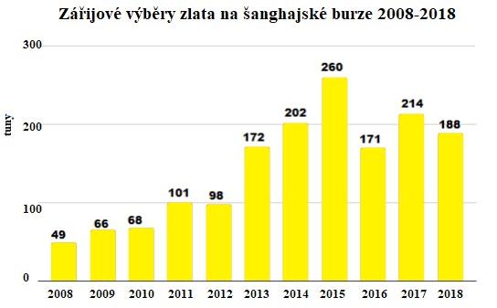 Zářijové výběry zlata na šanghajeké burze 2008 - 2018