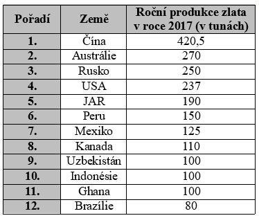 Roční produkce zlata v roce 2017