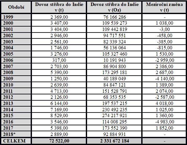 Tabulka zobrazení dovozu stříbra do Indie od roku 1999 - 2018