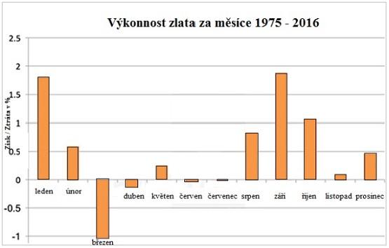 Výkonnost zlata za měsíce 1975-2016