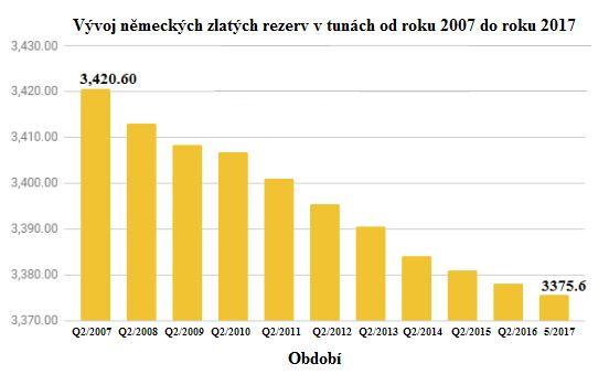 Vývoj německých zlatých rezerv v tunách od roku 2007 do roku 2017